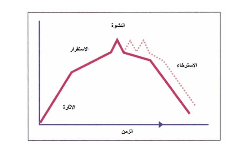 مراحل النشوة الجنسية عند النساء