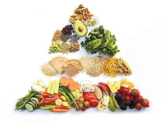 الهرم الغذائي بالتفصيل لتعرفين احتياجك وتحفظين وزنك