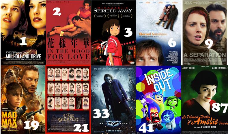 قائمة BBC لأهم 100 فيلم في القرن الـ21