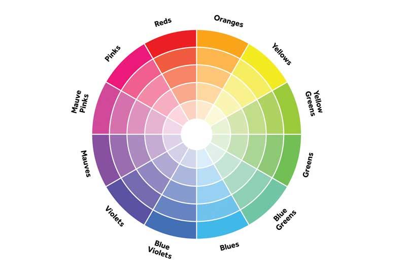 اختيار ألوان الديكور بعجلة الألوان