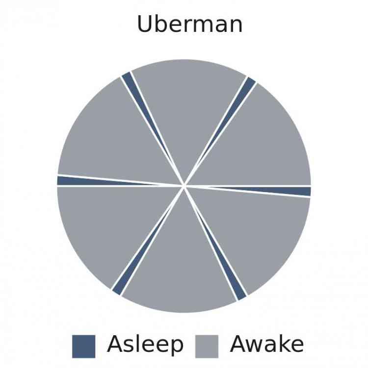 طريقة النوم متعدد الأطوار لتنظيم الوقت